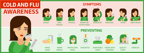 Pic of Symptoms of Colld and Flu