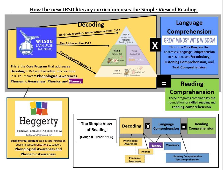 LRSD's new Literacy Curriculum
